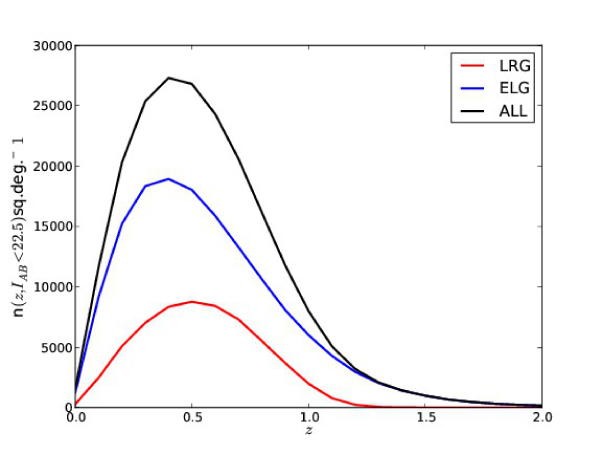 Redshift distribution of galaxies in our mock catalogs