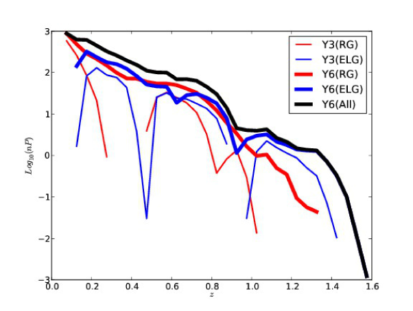 Product of the galaxy density for Red Galaxies (RG) and Emission Line galaxies (ELG) with
