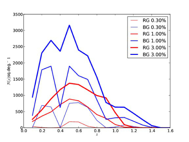 Expected surface density of galaxies for different photometric redshift errors at Y3 (half the survey)