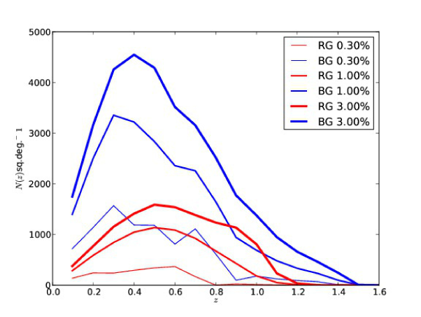 Expected surface density of galaxies for different photometric redshift errors at Y6