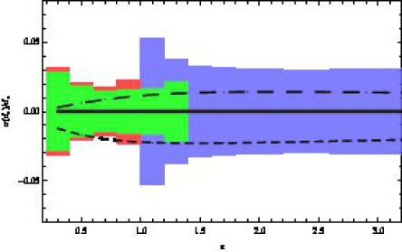 Relative uncertainties in the determination of the Hubble parameter