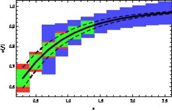 Redshift-distortion (RSD) parameter