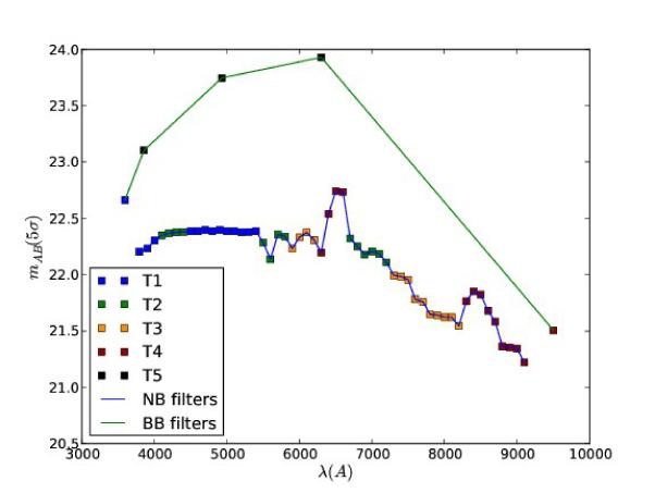 Limiting AB magnitudes (