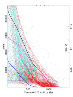 (Left) Sky areas with highest corrected visibilities. The (6000, 12000, 18000) square degrees with highest corrected visibilities are plotted as (green, yellow, red) areas. (Right) Cumulative plot of total area vs corrected visibility (black line), NGH-only (magenta line and red points) and SGH-only (blue line and cyan points). Dots correspond to values of E(B-V) (see right side axis) for each different direction. For the best