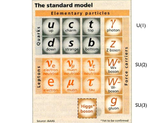 Postage stamp representing all of the elementary particles which constitute the SM. The forces are mandated with the