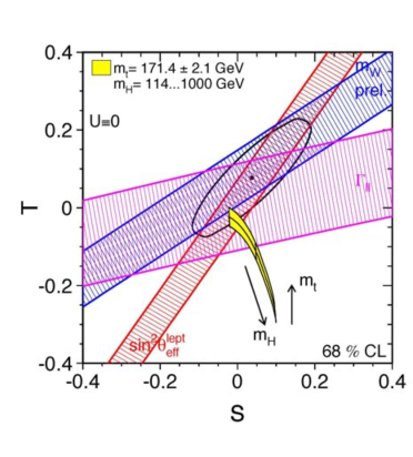 Values of the Higgs mass extracted from different electroweak observables. The average is shown as a green band.