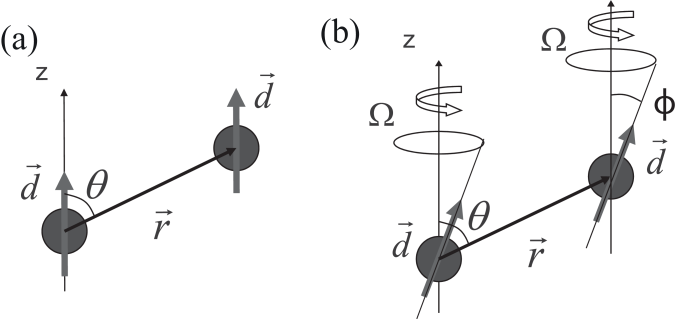 (a) Geometry for the interaction of two aligned dipoles. (b) Tunability of the dipole-dipole interaction by using a time-varying aligning field. The angle