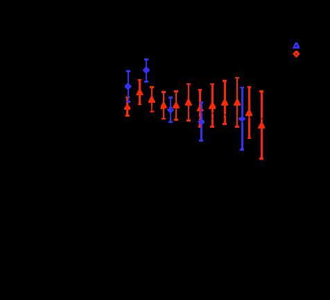 Velocity dispersion versus Galactocentric radius from the data of