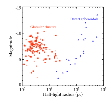 Relationship between the magnitude and the half-light radius for Milky Way globular clusters (red squares, left) and dwarf spheroidals (blue triangles, right). The ultra-faint satellites appear here as the blue triangles in the lower middle portion of this figure. Globular cluster data from