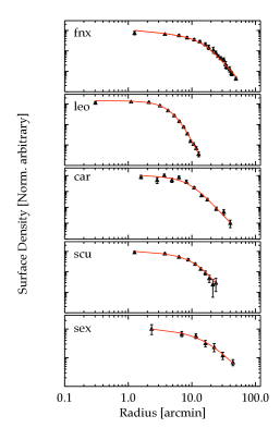 Photometric profiles (