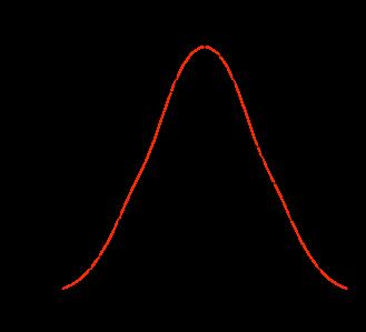 Histogram of line-of-sight velocities of Segue 1 (
