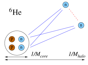 Illustration of the antisymmetrization of neutrons in the halo nucleus