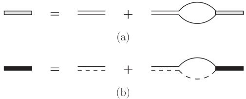 The Dyson equations for the dressed