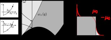 (Color online) Density structure factor
