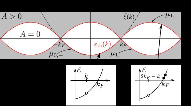 (Color online) Spectral function