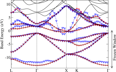 (Color online) Solid black lines: band structure of bulk crystalline Si. Blue triangles: band structure for the subspace selected by projection onto atomic
