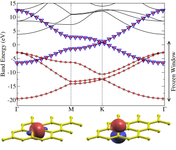 (Color online) Solid black lines: band structure of graphene. Blue triangles: band structure for the subspace selected by projection onto atomic