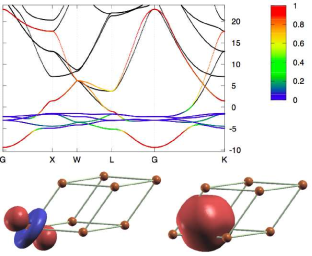 (Color online) Solid black lines: band structure of bulk crystalline Cu. Colored lines: band structure for the subspace selected by optimal smoothness, and a target dimensionality of 7, giving rise to 5 atom-centered