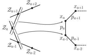 Defining the connections between momentum-twistors, dual-coordinates, and cyclically-ordered external four-momenta