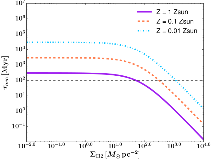 The timescale for dust growth in the ISM as a function of gas surface density for different gas-phase metallicities (see Equation