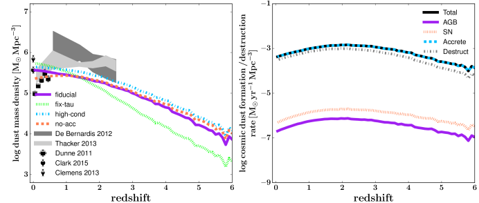 Left: The cosmic density of dust in the ISM of galaxies as a function of redshift for the four model variants. Model predictions are compared to constraints from the literature