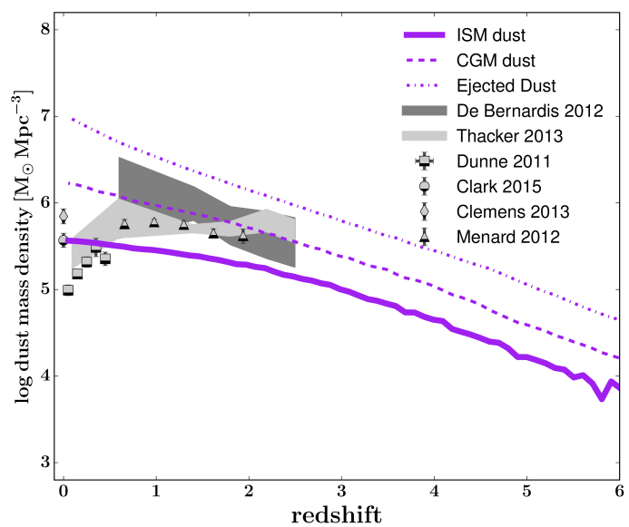 The cosmic density of dust in the ISM, the CGM, and the ejected reservoir, all as a function of redshift for the three model variants. Model predictions are compared to constraints from the literature