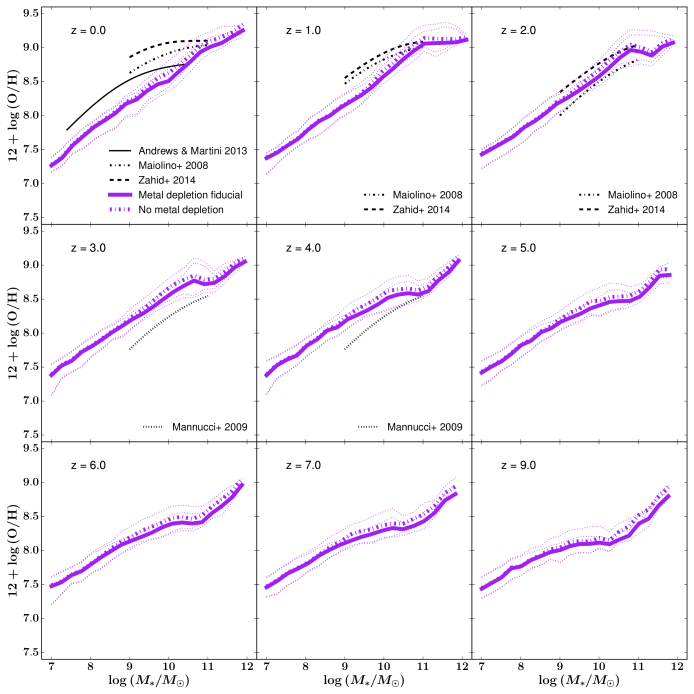 The gas-phase metallicity of galaxies as a function of their stellar mass from redshift