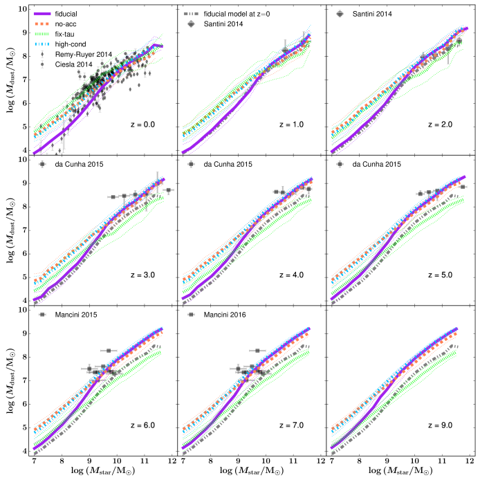 The dust mass of galaxies as a function of their stellar mass from redshift