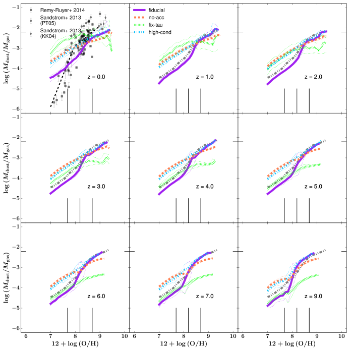 The DTG ratio of galaxies as a function of their metallicity from redshift
