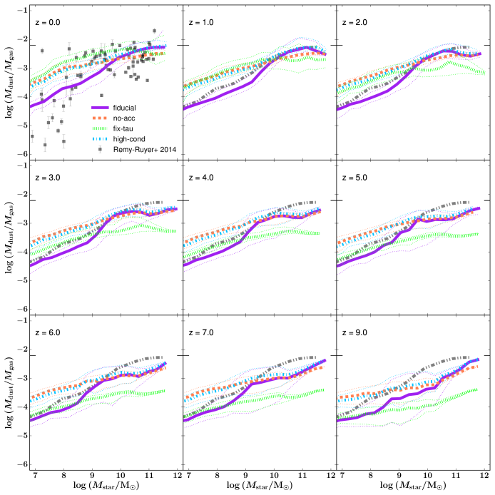 The DTG ratio of galaxies as a function of their stellar mass from redshift