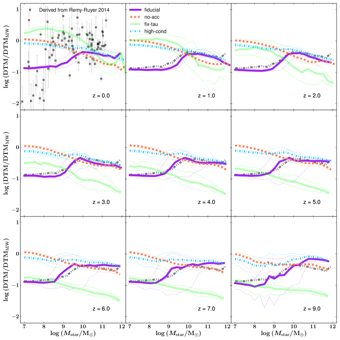The DTM ratio of galaxies as a function of their stellar mass from redshift