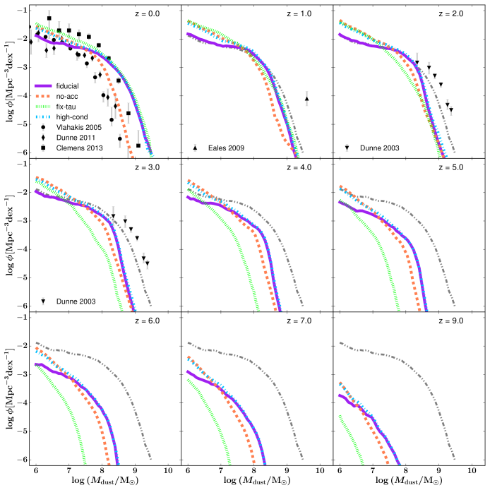 The redshift evolution of the dust mass function for our four model variants. Predictions are compared to dust mass functions from the literature