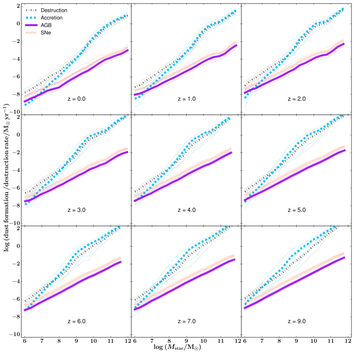 The formation and destruction rate of dust as a function of stellar mass from redshift