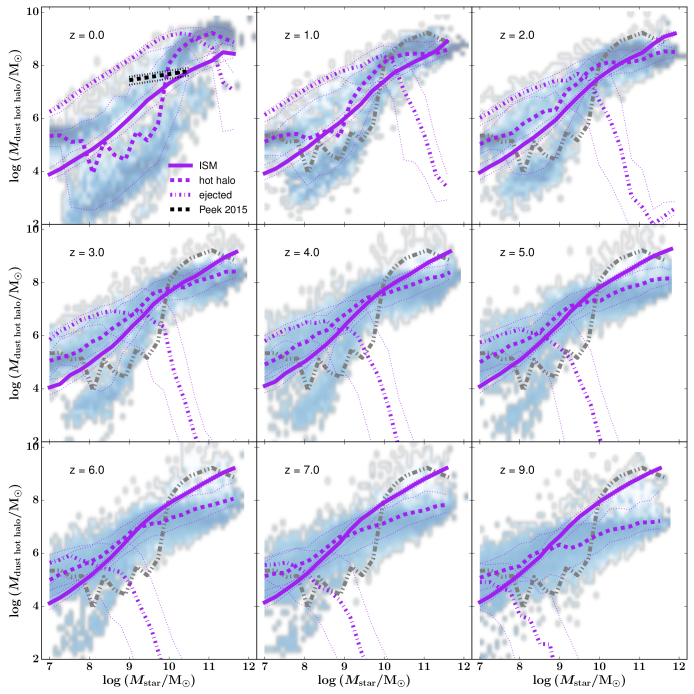 The mass of dust in the ISM (solid line), hot halo (dashed line), and the ejected reservoir (dotted line) as a function of host galaxy stellar mass from redshift