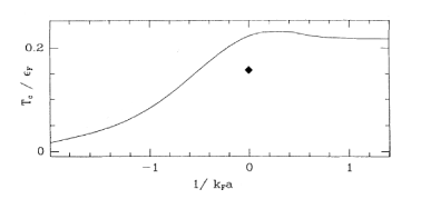 Transition temperature in units of the Fermi energy