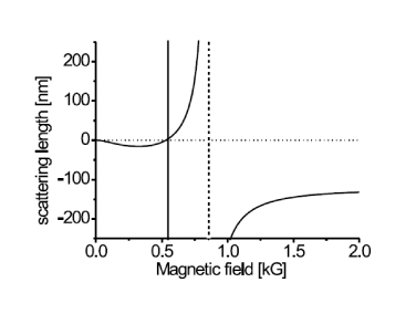 Magnetic field dependence of the scattering length in