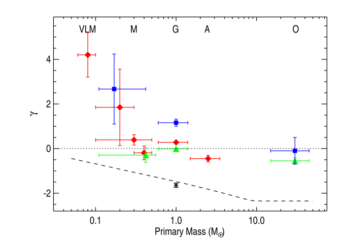 "Power law index fitted to the observed distribution of mass ratios for multiple systems as a function of primary mass. Red diamonds represent fits to the overall population of multiple systems within a certain range of primary masses, whereas blue squares and green triangles represent fits to the subsets of ""tight"" ("