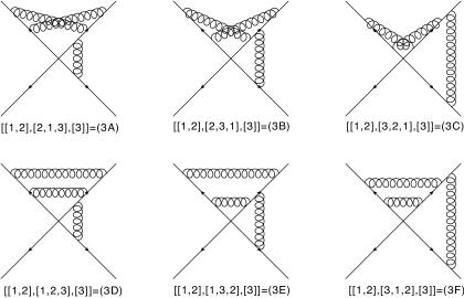 Example diagrams in which three parton lines are linked by three parton emissions.