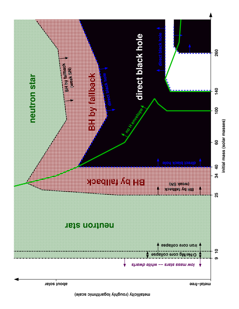 Remnants of massive single stars as a function of initial metalicity and initial mass. In the regions above the thick green line (for the higher initial metalicity), the hydrogen envelope is stripped during its evolution due to the active mass loss processes. The dashed blue line indicates the border of the regime of direct black hole formation. The white strip near the right lower corner indicates the occurrence of the pair-instability supernovae. In the white region on the left side at lower mass, the stellar cores do not collapse and end their lives as white dwarfs. This figure is taken from Heger et al (2003)