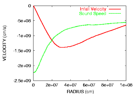 Infall velocity and sound velocity versus radius at the central density of