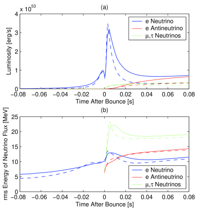 The luminosities and root-mean-square energies of the neutrinos as a function of time. The results of the 13