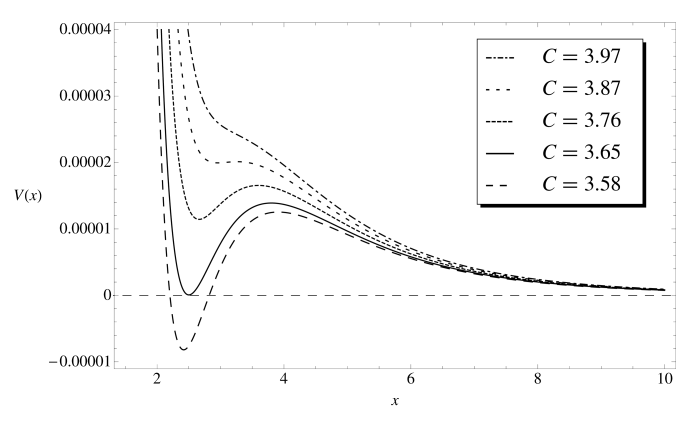 The approximate 2-term scalar potential