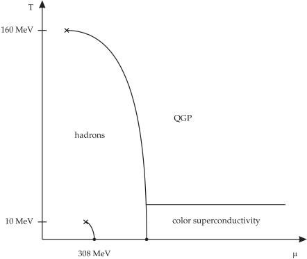 The phase diagram of strongly interacting matter (schematic).