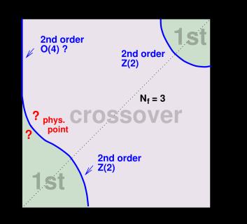 The quark-mass diagram (from Ref.