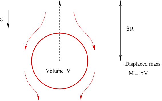 Buoyant cavity. As the cavity rises, gas falls inward to fill the space, turning gravitational potential energy into kinetic energy in the cavity's wake.