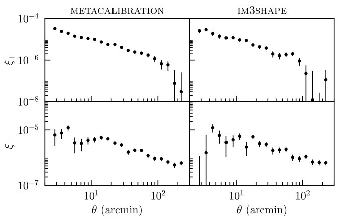 The measured non-tomographic shear correlation function