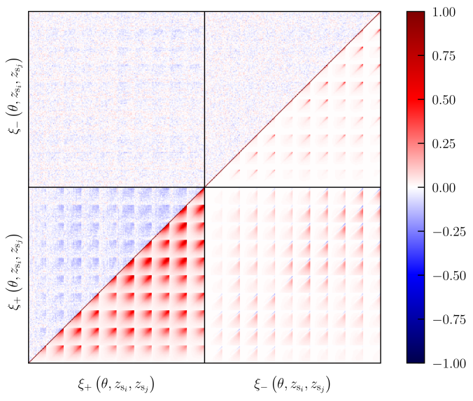 The cosmic shear correlation matrix. The fiducial halo model correlation matrix is shown in the lower triangle, while the difference of this with the correlation matrix derived from 1200