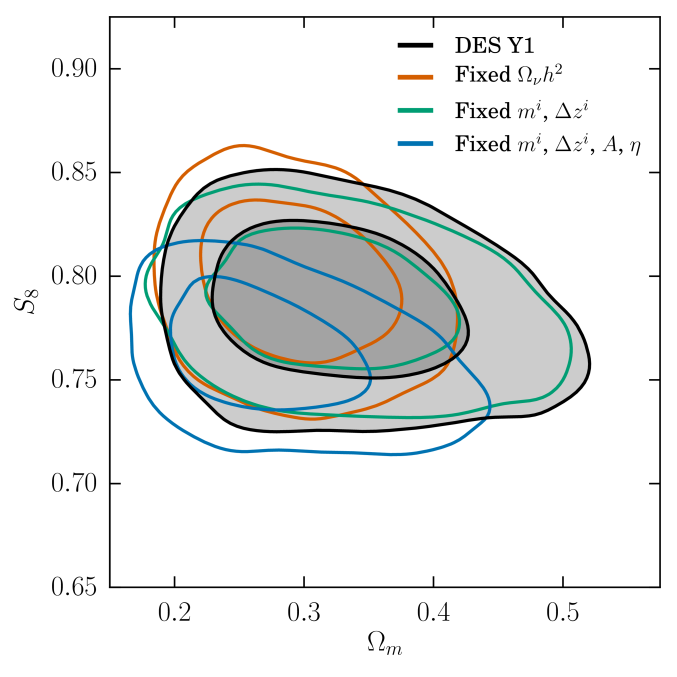 A comparison of the fiducial constraints in