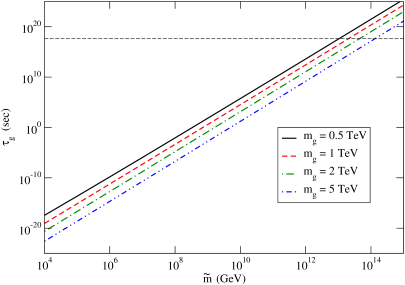 The gluino lifetime in split SUSY as a function of the scalar mass parameter