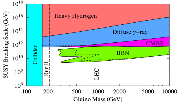 Constraints upon the gluino mass and SUSY breaking scale parameters in models of split supersymmetry. Shaded regions are ruled out by different cosmological observations. The tightest constraints come from the diffuse gamma ray background for